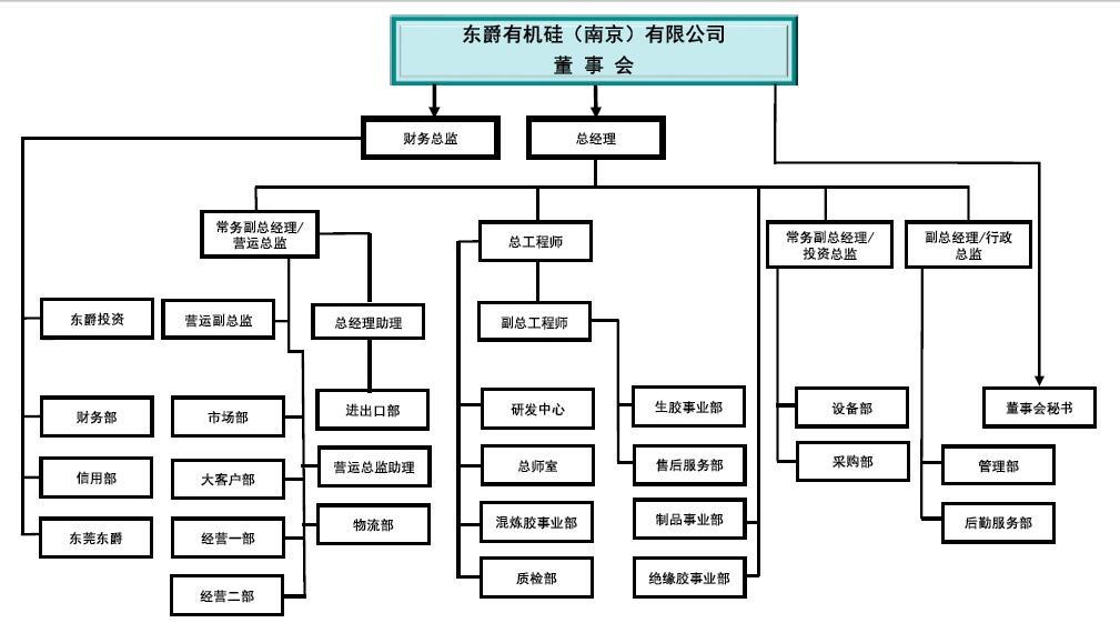 组织结构图(中文)